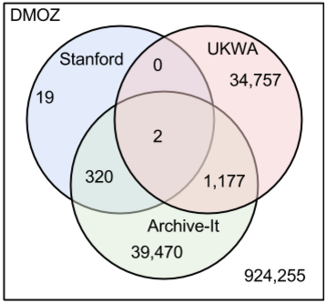 stanford-ukwa-archive-it