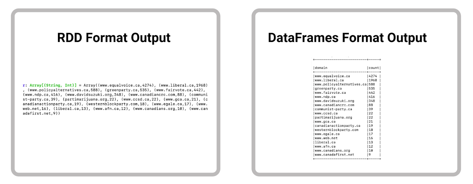 Comparison between RDD and DataFrame outputs